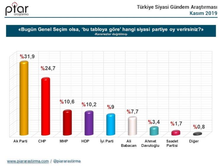 Anket sonuçları açıklandı! Ekrem İmamoğlu ve Tayyip Erdoğan...